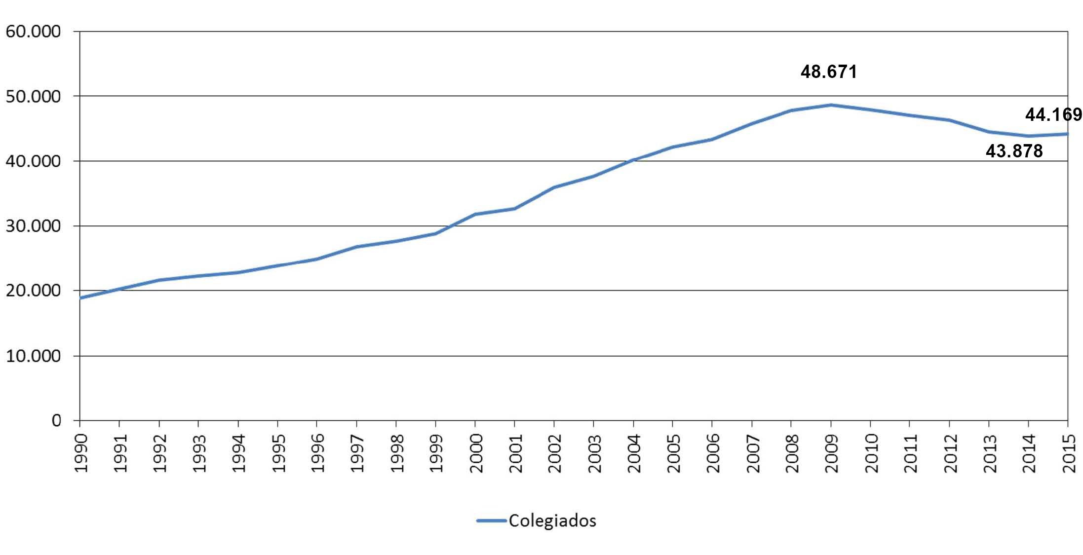 Número de arquitectos colegiados